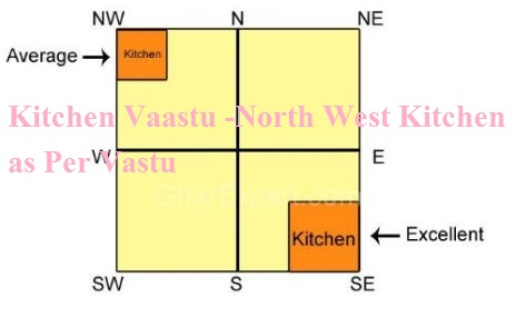 Kitchen Vaastu -North West Kitchen as Per Vastu