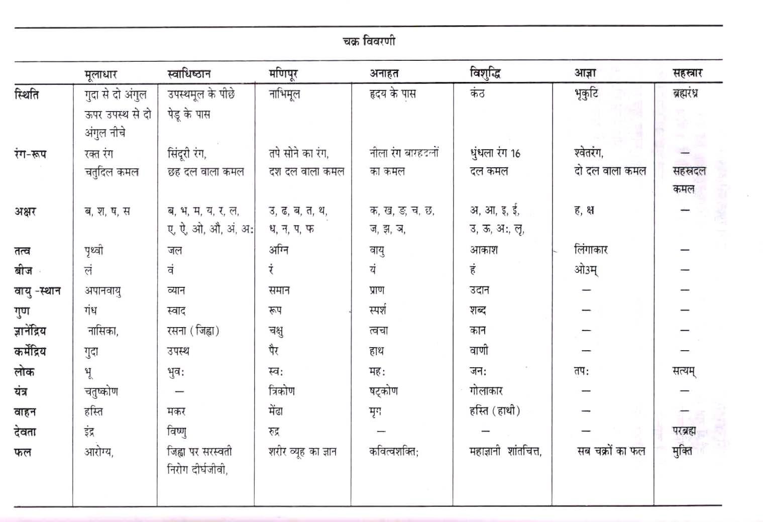 Meditation in Hindi- ध्यान कैसे लगायेंchakra vivrinika